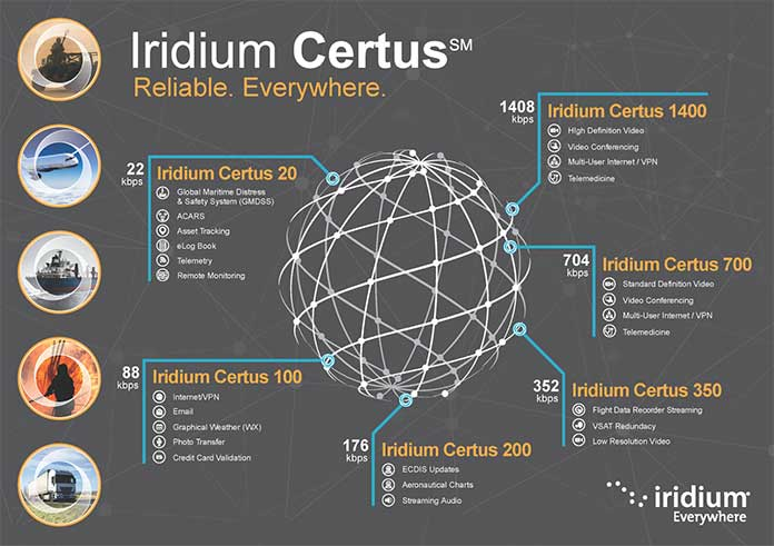 Iridium Certus is powered by the low earth orbit Iridium satellite network