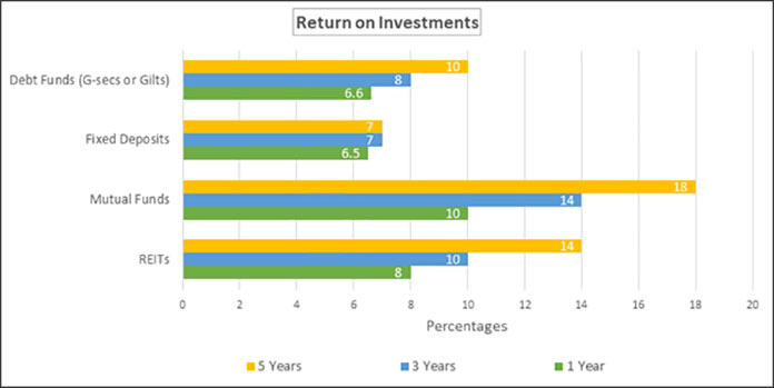 In India, the projected five-year returns on commercial assets is an optimistic 14%. (Source: ANAROCK Research)