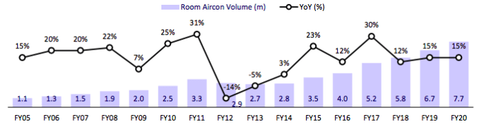 From 5.2 million units in FY 18, the AC market is expected to jump to 7.7 million units by FY 2020