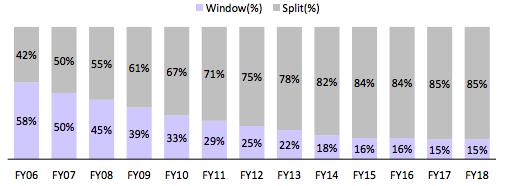 Split AC acceptance has been increasing. (Photo: MIRC Electronics)