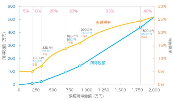 課税所得 2000 万円までの所得税と実質税率のグラフ