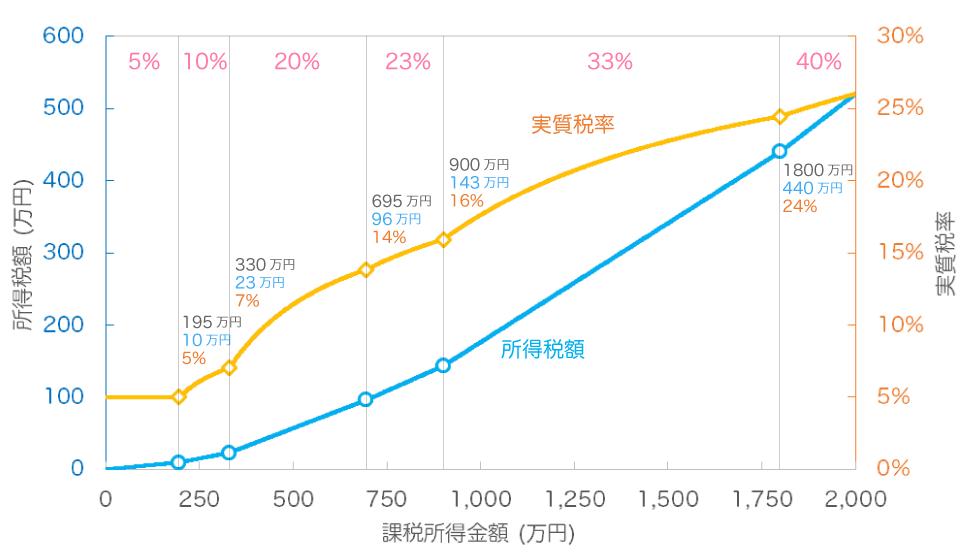 年収 所得税 率