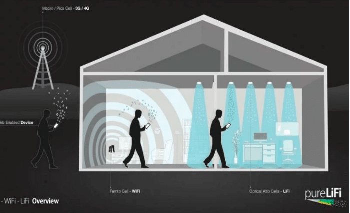 LIFI for Security