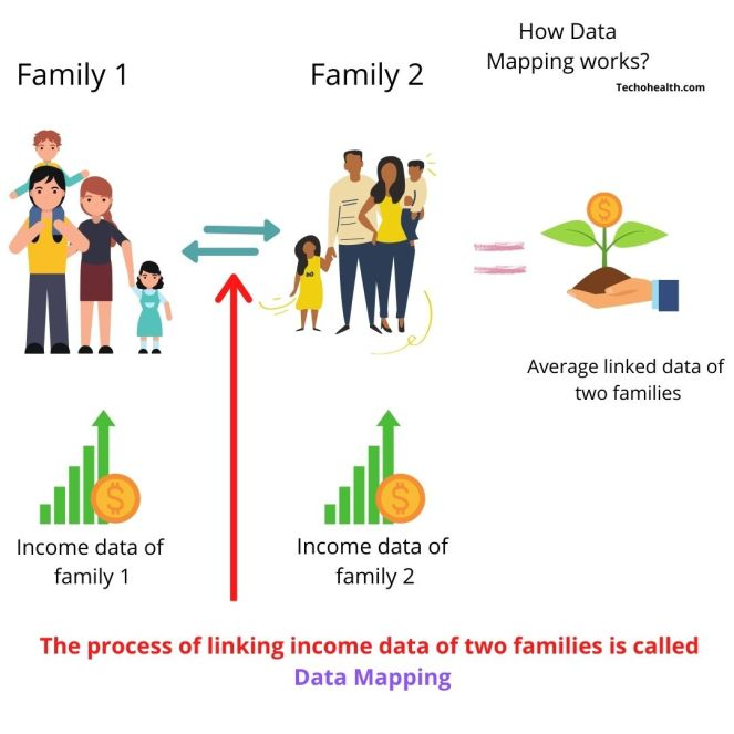 How does Data Mapping work