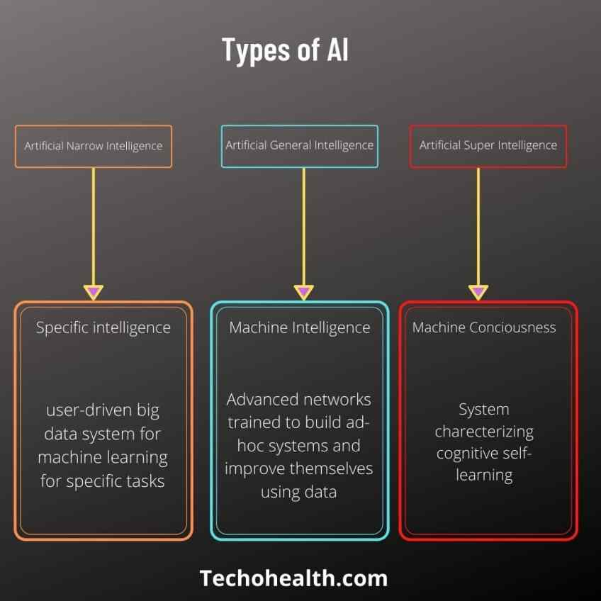 Different types of Artificial Intelligence by techohealth.com
