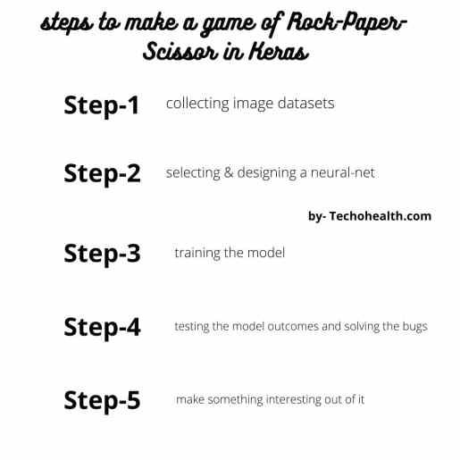Keras example in steps to make a game of Rock-Paper-Scissor in Keras