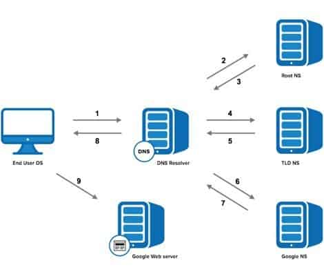 How DNs Works? Understanding DNS Attacks