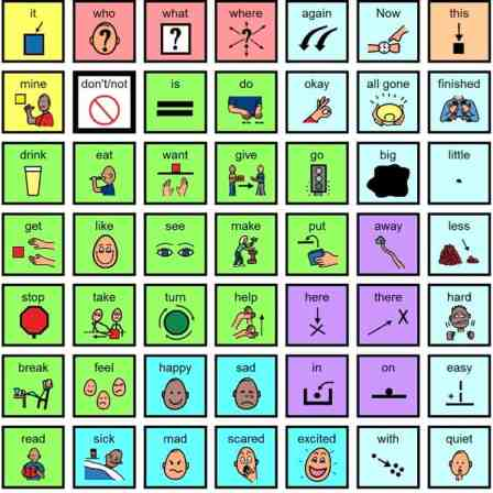 7 by 9 array of core communication symbols color coded by part of speech.