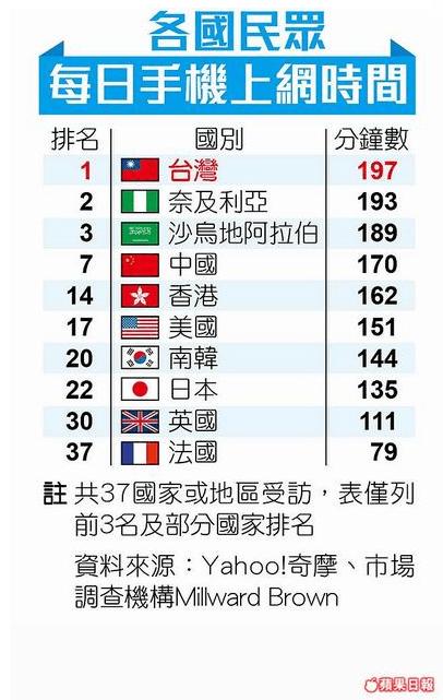 台灣人手機上網時間世界第一