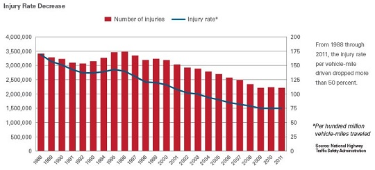 injury rates