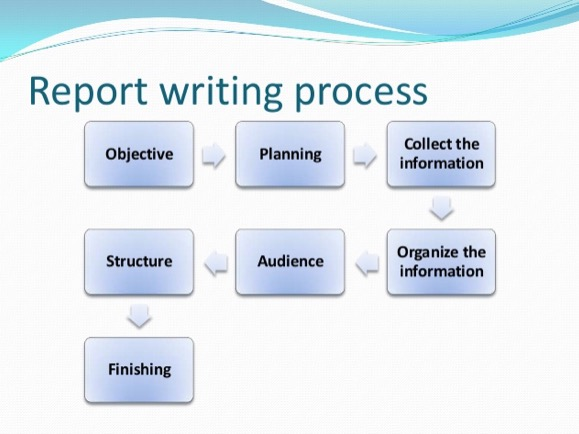 What Does Report Writing Mean What Are Its Types Techpatio