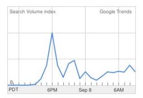 Caroline Wozniacki Breasts - Google Trends