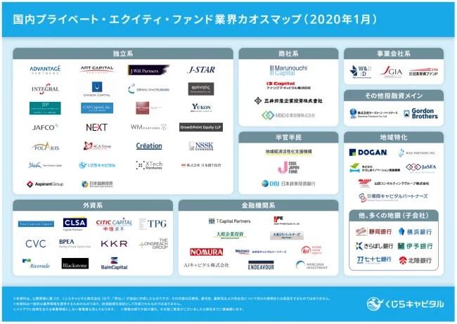 国内プライベート・エクイティ・ファンド業界カオスマップ(2020年1月)