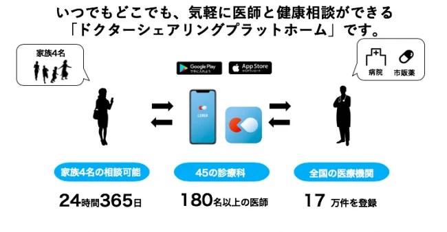 24時間365日スマホで医師に相談ができるアプリ リーバー