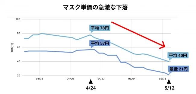 アスツール株式会社 「在庫速報.com」マスク価格レポート