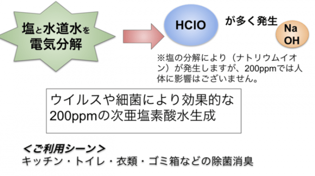 次亜塩素酸水 生成器ナジュプラス