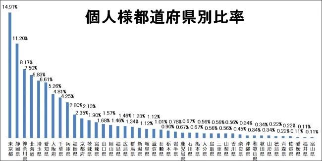 株式会社ゼネサン 個人様都道府県比(購入枚数比)