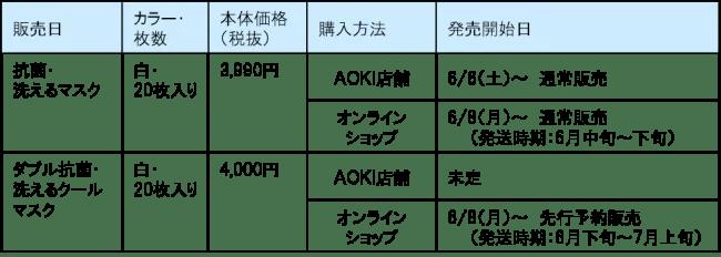 AOKI、ダブル抗菌・洗えるクールマスク販売スケジュール