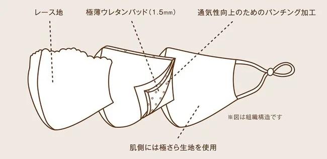 イオン、トップバリュ ブラの工場で作った レースマスク