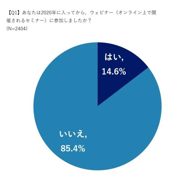 """ファストマーケティング、約7割が""""ウェビナー疲れ"""" ? ウェビナー視聴に関する実態調査"""
