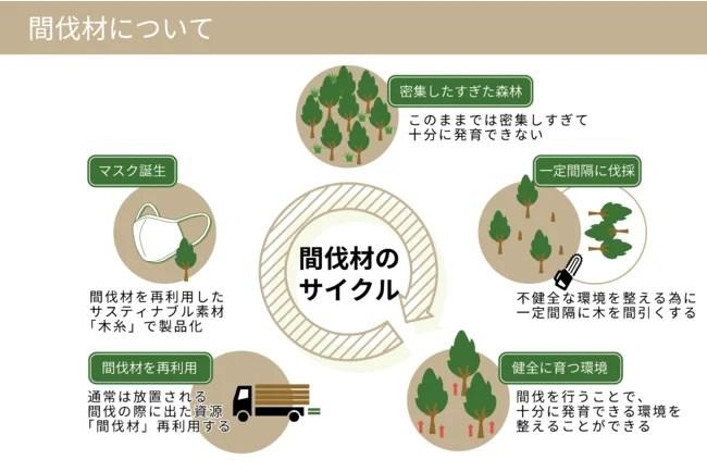 サスティナブルマスク / ナノ木糸(MOKUITO)マスク