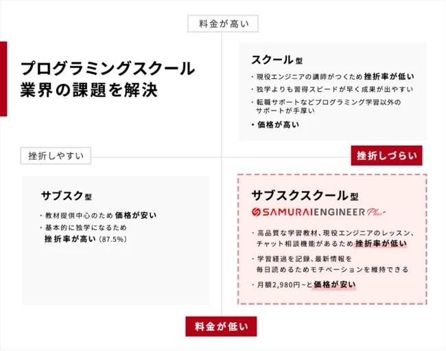 サブスクリプション型プログラミングスクール「SAMURAI ENGINEER Plus+」