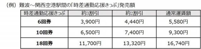 VISAタッチ決済、南海デジタルチケット 「時差通勤応援きっぷ」発売額