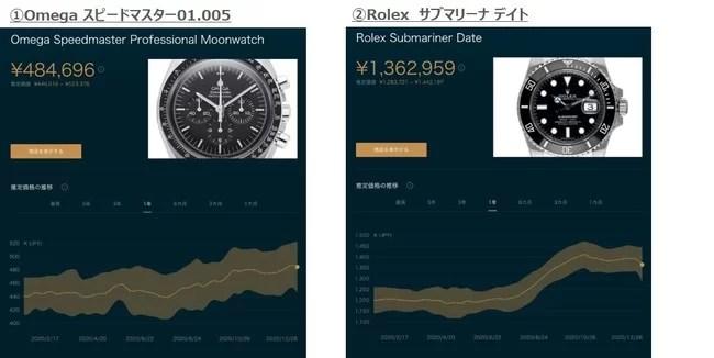 Chrono24、高級時計市場に関するユーザー調査 各時計モデルの価格変動の例