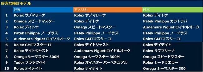 Chrono24、世界、アメリカでは1位に「Rolex サブマリーナ」。日本で一番人気は「Rolex デイトナ」に。