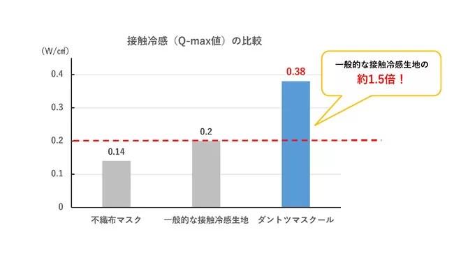 小松マテーレ、ダントツマスクール図1:接触冷感(Q-max値)の比較