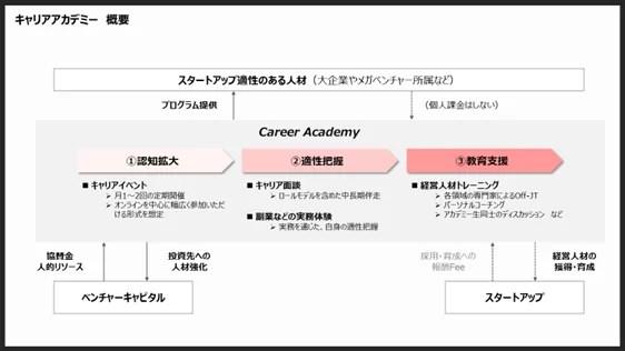 ジャフコ、キャリアアカデミー