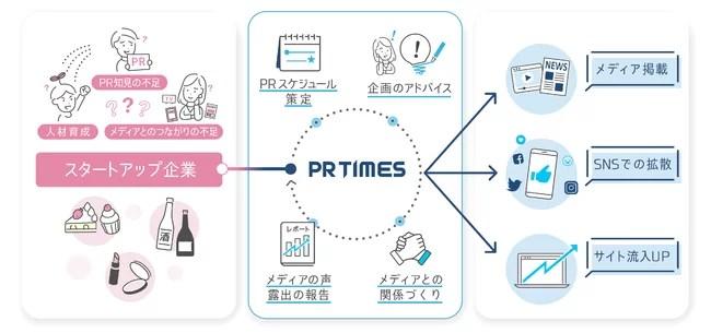 PR TIMES、専任PRプランナーが伴走するサポートプランを開始