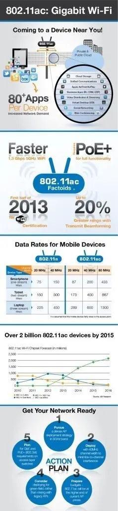 802.11 ac Infographic