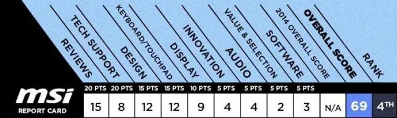 best-laptop-MSI-scorecard