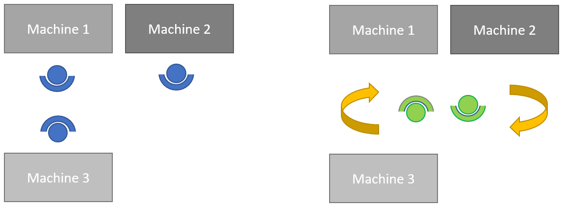 Example of One-place-single-work and Multi-places-group-work