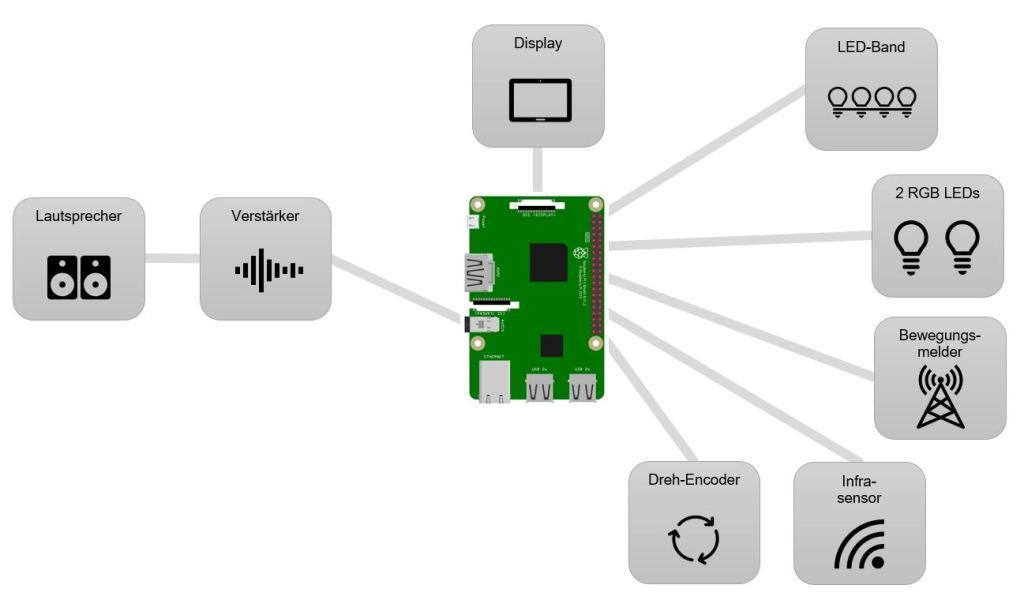 Systemaufbau des Werkstatt Internet Radios