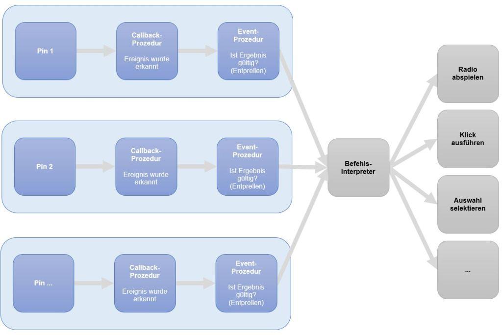 Ablaufdiagramm für Input-Ereignisse
