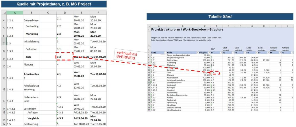 Verknüpfung Project-Export mit PSP-Tabelle