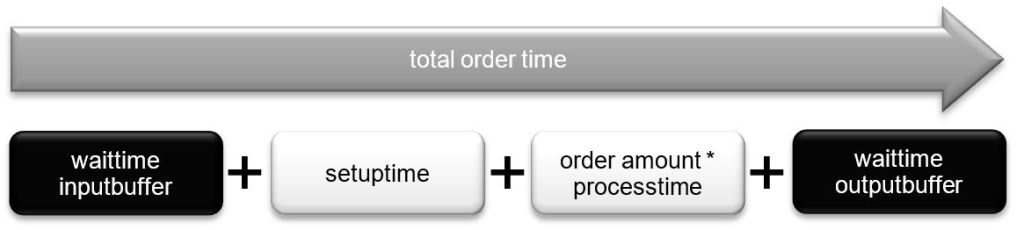 Structure of total order time