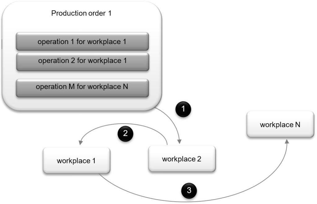 production order flows from workplace to workplace