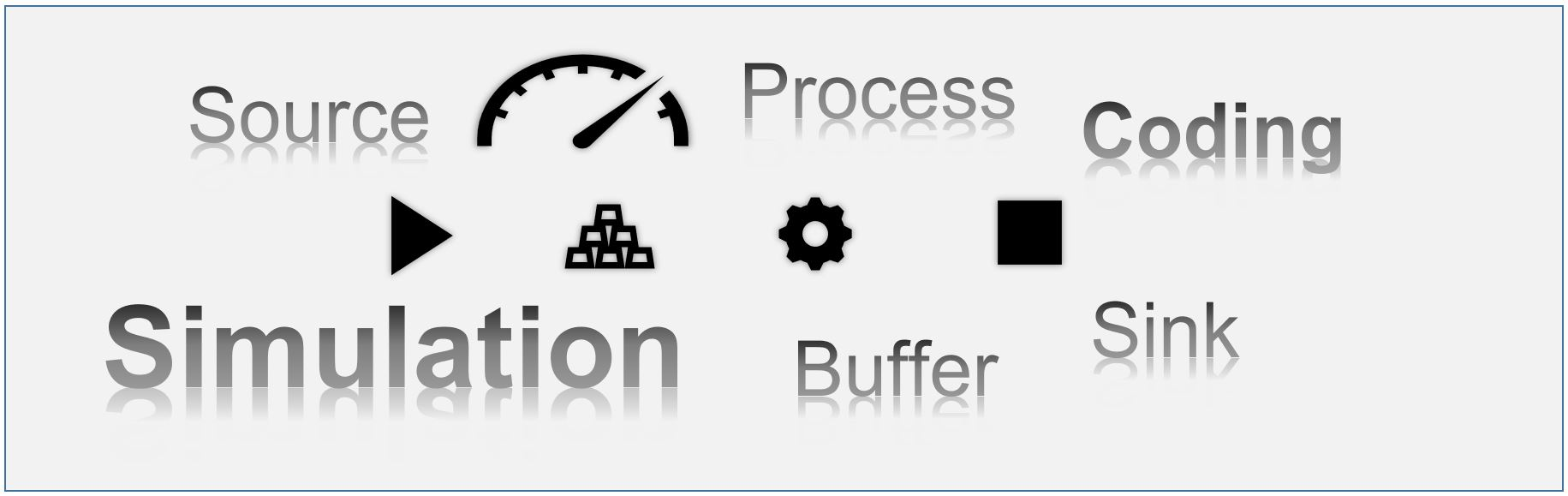 You are currently viewing Production simulation with self-coded software