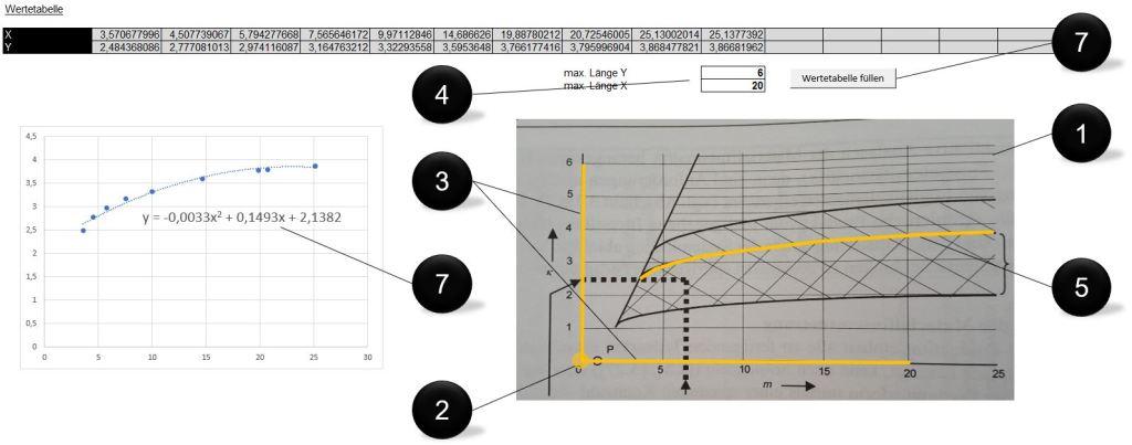 Schritte zum Erstellen der Funktionsgleichung aus Punkten