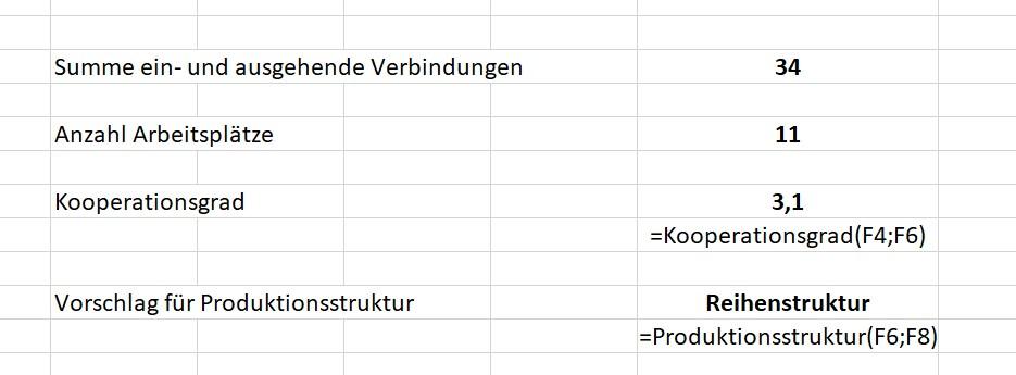 Excel-Beispiel Kooperationsgrad und Produktionsstruktur