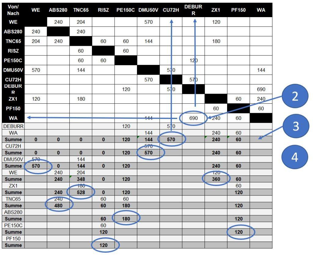 Sequence calculation according to Schmigalla