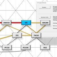 Dialog-geführtes Dreiecksverfahren nach SCHMIGALLA