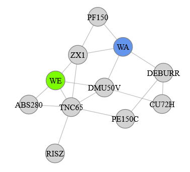 Vierte Variante des Force-Directed-Graph