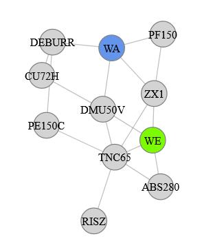 linkDistance sorgt für nähere Positionierung von hohen Transportvolumen wie bei DEBURR und CU72H einer kräftebasierten Fabrik-Layoutplanung