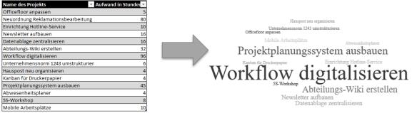 Darstellung von Abteilungsaufgaben im Büro als Word Cloud