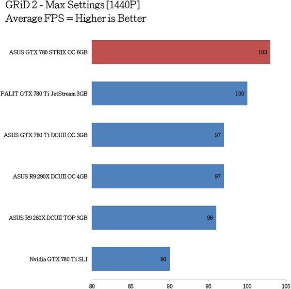ASUS GTX 780 STRIX OC Benchmarks (11)