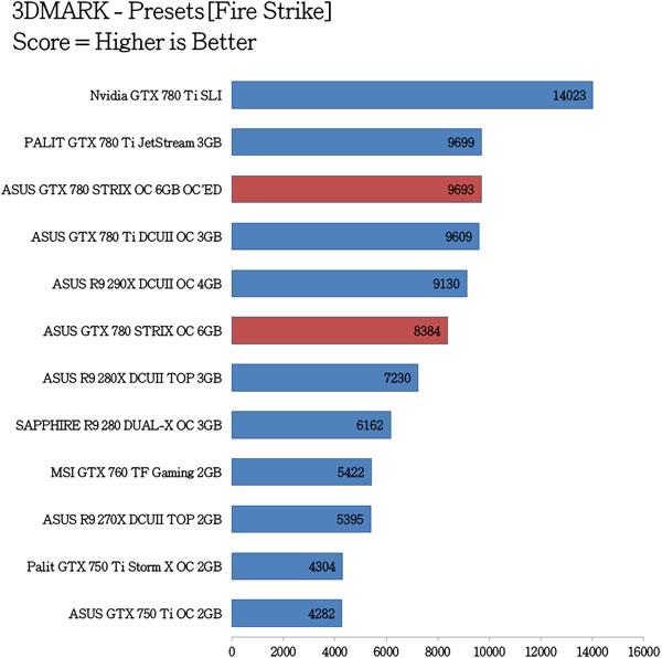 ASUS GTX 780 STRIX OC Benchmarks (18)